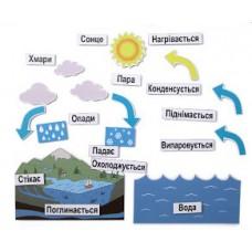 Магнітний набір: кругообіг води в природі