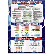 """Плакат """"Класифікація органічних речовин"""""""