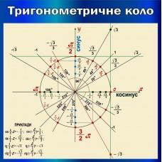"""Плакат """"Тригонометричне коло"""""""