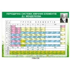 """Стенд """"Періодична система хімічних елементів Менделєєва"""""""
